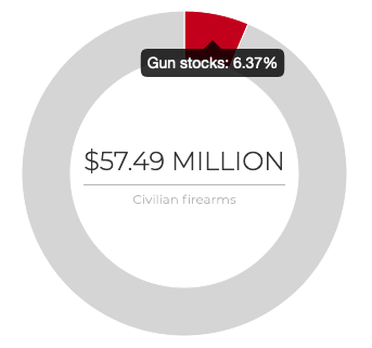 Chart for fund that owns stock in gun companies